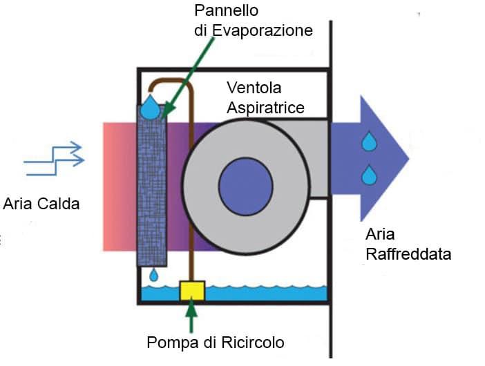 schema-raffrescamento-adiabatico-Arsfumi-Verona