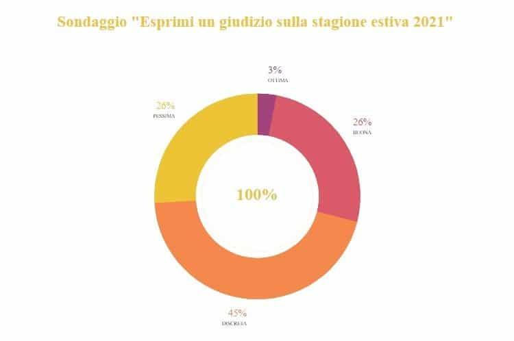 ArsfumiVerona-andamento-secondo-trimestre-settore-turismo-2021-immagine-3